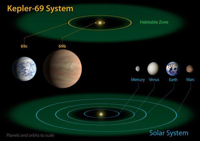 Kepler-69 și sistemul solar