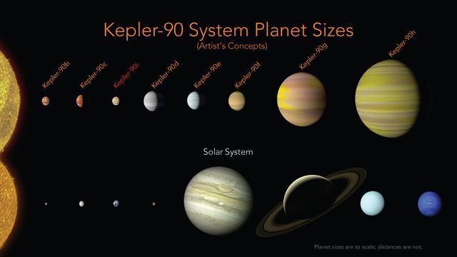 Sistemul Kepler-90 în comparație cu sistemul nostru solar (conceptul artistului)