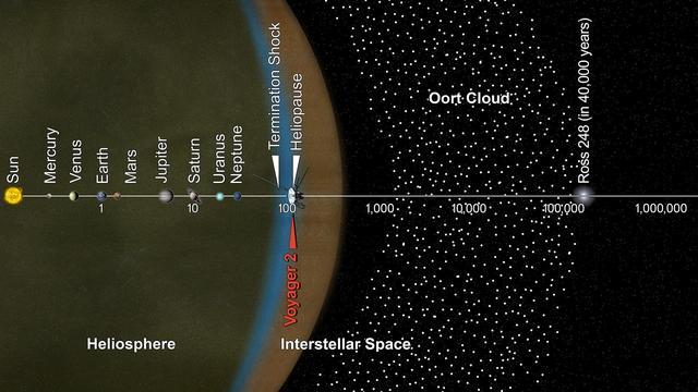 Voyager 2 și scara sistemului solar (conceptul artistului)