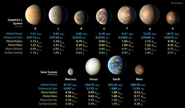 Statistici ale planetei TRAPPIST-1 și ale sistemului solar